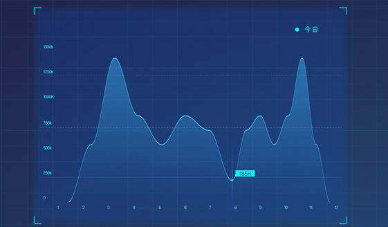 实时可视化报表 · 精确分析运营状况