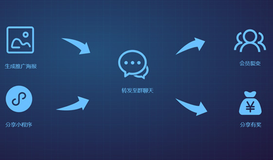 完善裂变分销机制·帮助商家迅速扩大销售